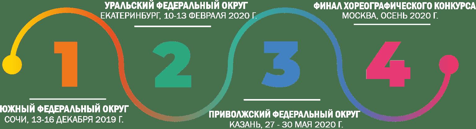 Отборочный туры хореографического конкурса Танцующий Мост 2019 2020