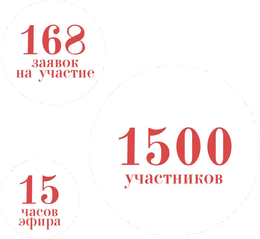 Результаты конкурса Наследие 2020 (1)